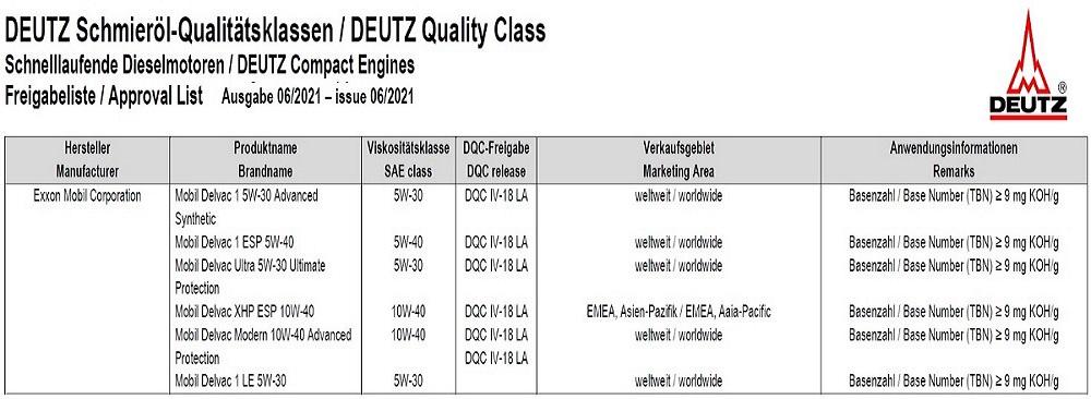 Deutz DQC IV-18 LA Mobil Delvac